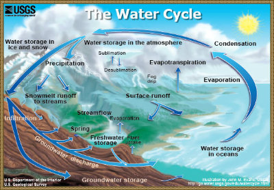 USGS Water Cycle Summary